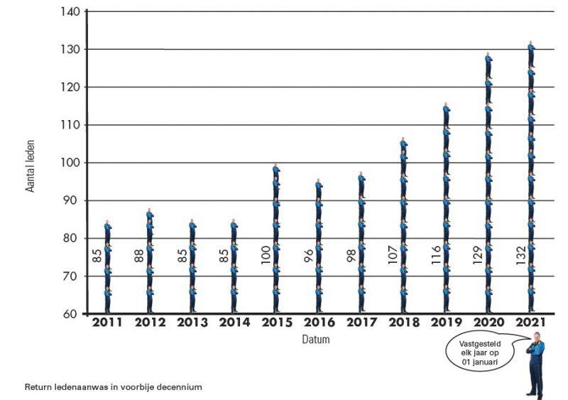 grafiek Return tafeltennis aanwas leden aantal 2011-2021